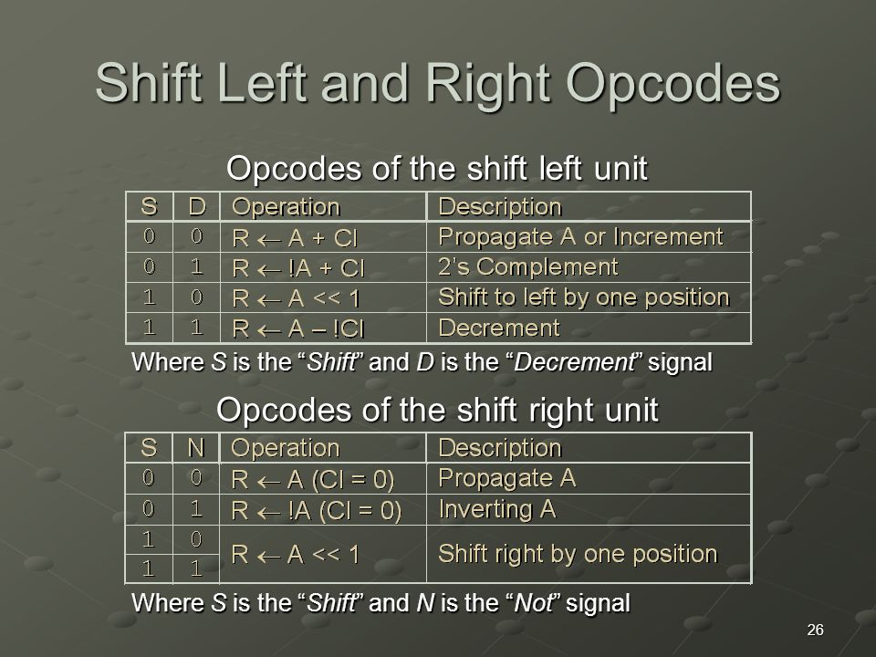 """26 Shift Left and Right Opcodes Opcodes of the shift left unit Opcodes of the shift right unit Where S is the """"Shift"""" and D is the """"Decrement"""" signal"""