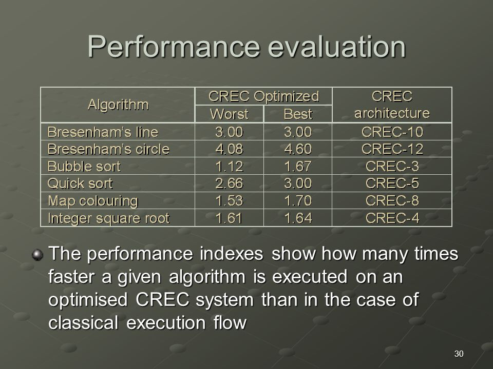 30 Performance evaluation The performance indexes show how many times faster a given algorithm is executed on an optimised CREC system than in the cas