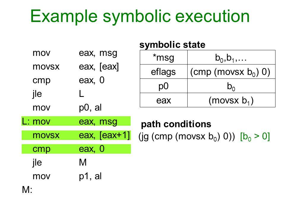 Example symbolic execution mov eax, msg movsx eax, [eax] cmp eax, 0 jle L movp0, al L: mov eax, msg movsx eax, [eax+1] cmpeax, 0 jleM mov p1, al M: sy
