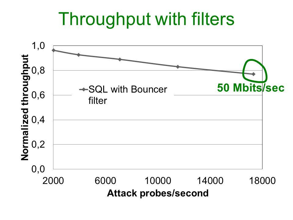 50 Mbits/sec