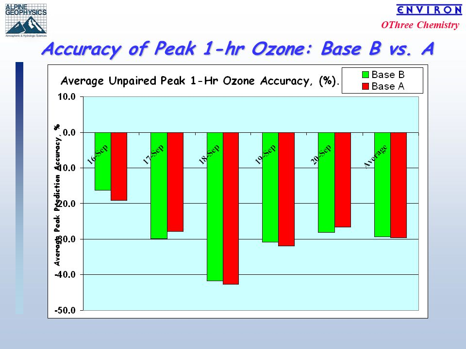OThree Chemistry Accuracy of Peak 1-hr Ozone: Base B vs. A