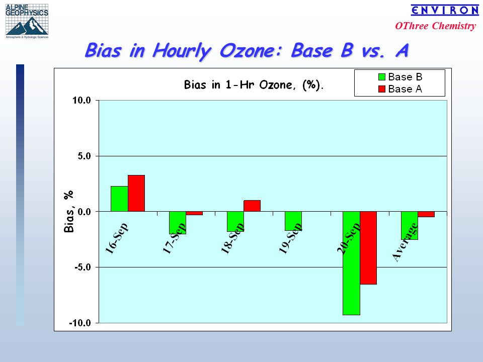 OThree Chemistry Bias in Hourly Ozone: Base B vs. A
