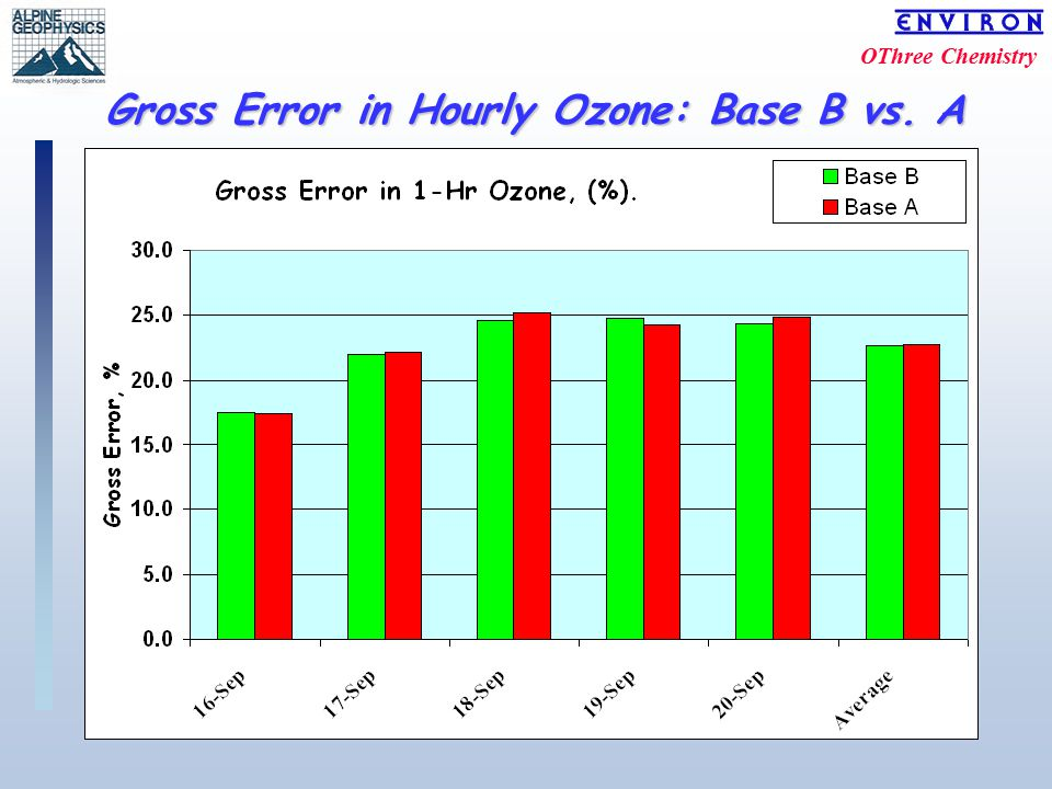 OThree Chemistry Gross Error in Hourly Ozone: Base B vs. A