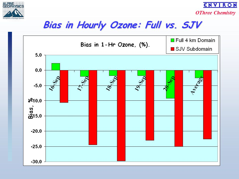 OThree Chemistry Bias in Hourly Ozone: Full vs. SJV