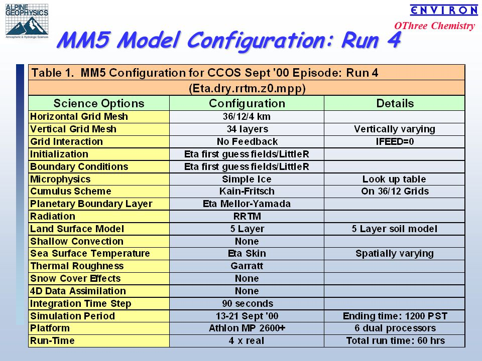 OThree Chemistry MM5 Model Configuration: Run 4