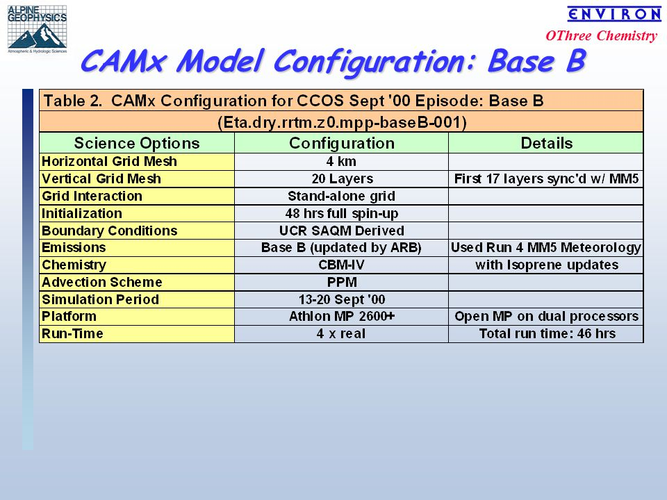 OThree Chemistry CAMx Model Configuration: Base B