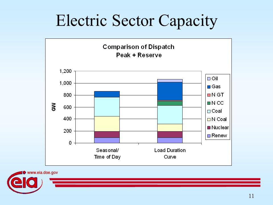 11 Electric Sector Capacity
