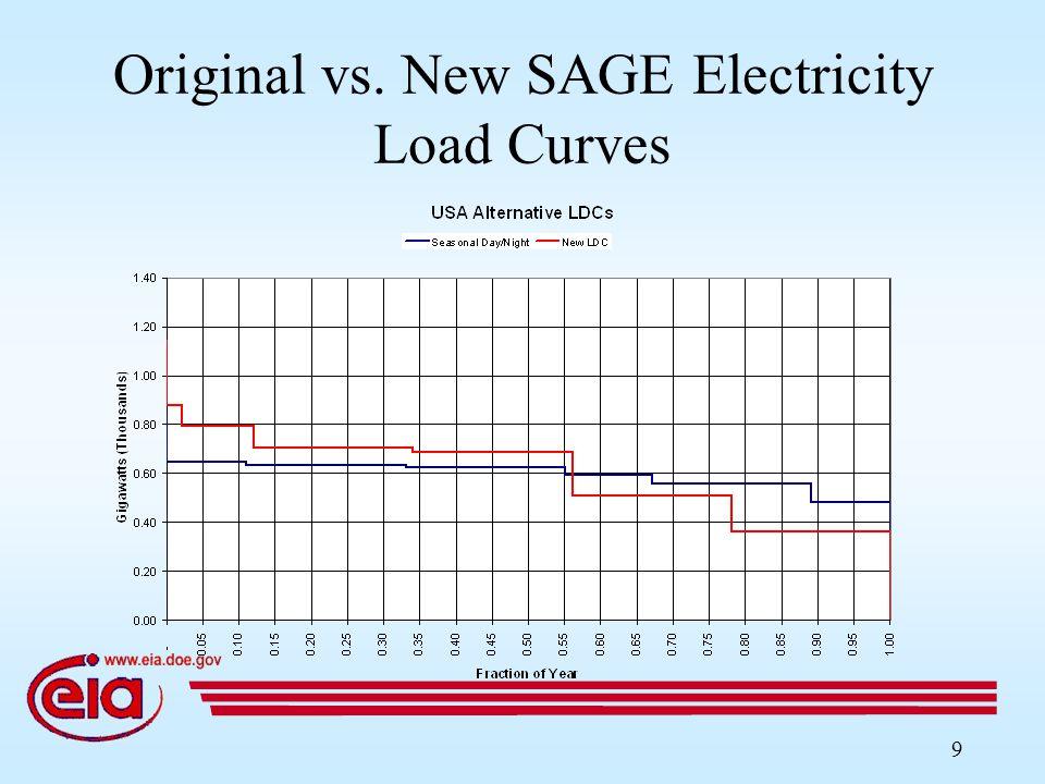 9 Original vs. New SAGE Electricity Load Curves