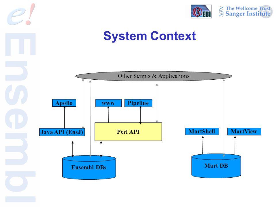 Java API (EnsJ) System Context www Pipeline Apollo Mart DB MartShell MartView Other Scripts & Applications Ensembl DBs Perl API