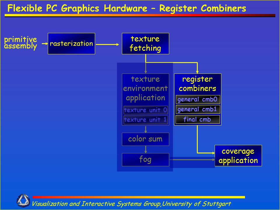 Visualization and Interactive Systems Group,University of Stuttgart Flexible PC Graphics Hardware – Register Combiners rasterization primitive assembl