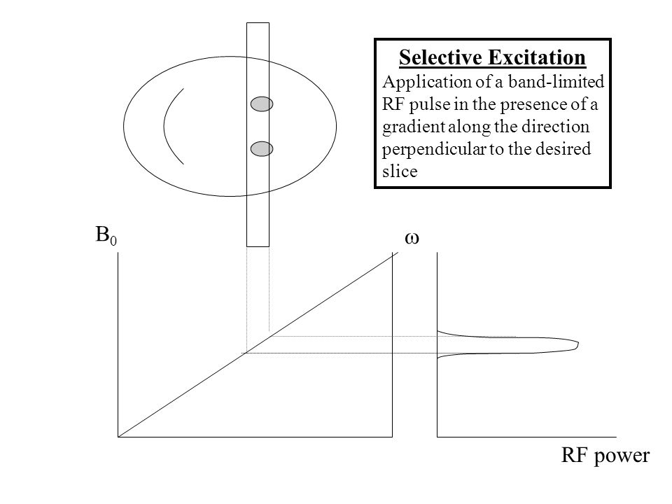 B0B0  RF power Selective Excitation Application of a band-limited RF pulse in the presence of a gradient along the direction perpendicular to the desired slice