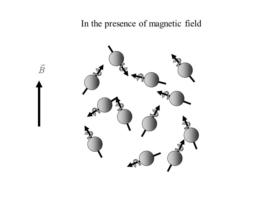 In the presence of magnetic field