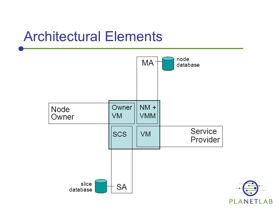 Architectural Elements MA NM + VMM node database Node Owner VM SCS SA slice database VM Service Provider