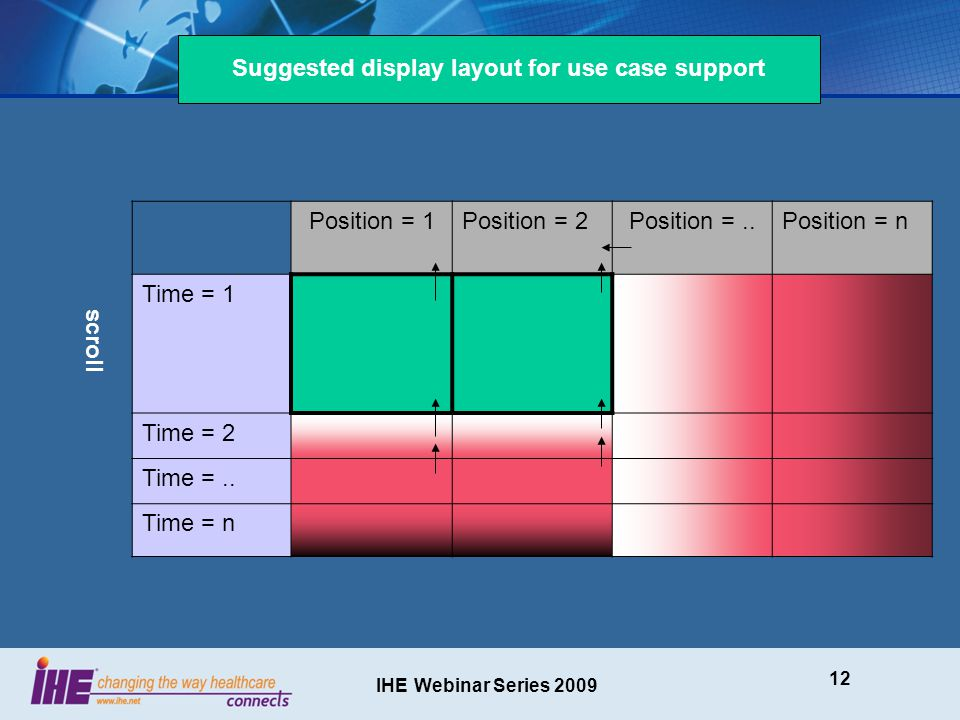 IHE Webinar Series 2009 12 Position = 1Position = 2Position =..Position = n Time = 1 Time = 2 Time =..