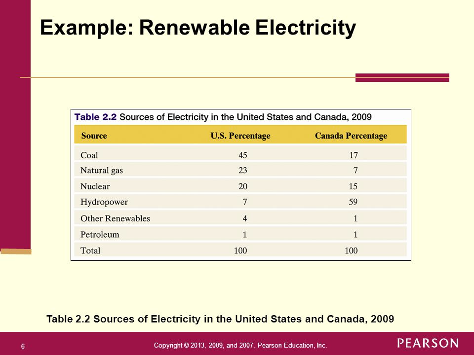 Copyright © 2013, 2009, and 2007, Pearson Education, Inc. 6 Example: Renewable Electricity Table 2.2 Sources of Electricity in the United States and C