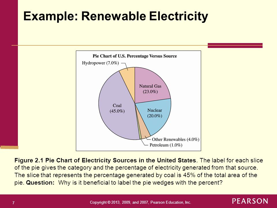 Copyright © 2013, 2009, and 2007, Pearson Education, Inc. 7 Figure 2.1 Pie Chart of Electricity Sources in the United States. The label for each slice