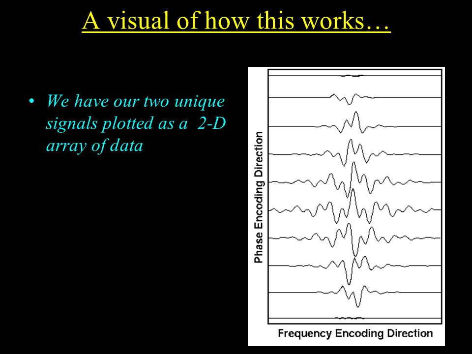 A visual of how this works… We have our two unique signals plotted as a 2-D array of data