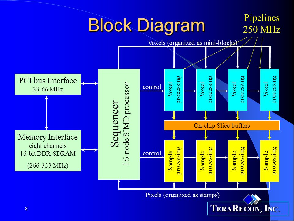 T ERA R ECON, I NC. 8 Block Diagram On-chip Slice buffers Sample processing Voxel processing Sequencer 16-node SIMD processor Voxels (organized as min