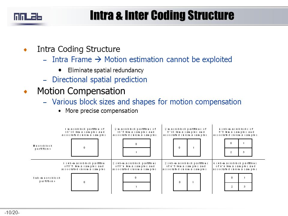 -10/20- Intra & Inter Coding Structure Intra Coding Structure – Intra Frame  Motion estimation cannot be exploited Eliminate spatial redundancy – Directional spatial prediction Motion Compensation – Various block sizes and shapes for motion compensation More precise compensation