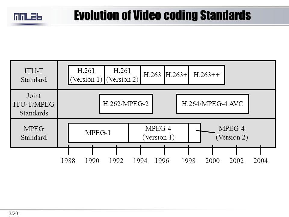 -3/20- Evolution of Video coding Standards ITU-T Standard Joint ITU-T/MPEG Standards MPEG Standard 198819901992199419961998200020022004 H.261 (Version