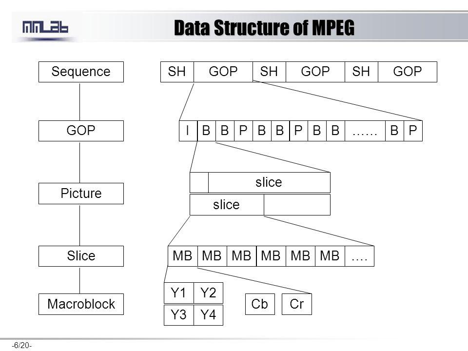 -6/20- Data Structure of MPEG GOP SH IBBPBBP……BBBP slice MB …. Y1 Y3 Y2 Y4 CbCr Sequence GOP Picture Slice Macroblock