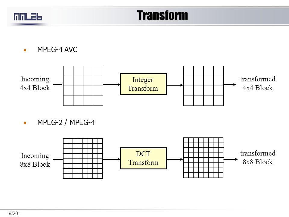 -9/20- Transform MPEG-4 AVC MPEG-2 / MPEG-4 Integer Transform Incoming 4x4 Block transformed 4x4 Block DCT Transform Incoming 8x8 Block transformed 8x