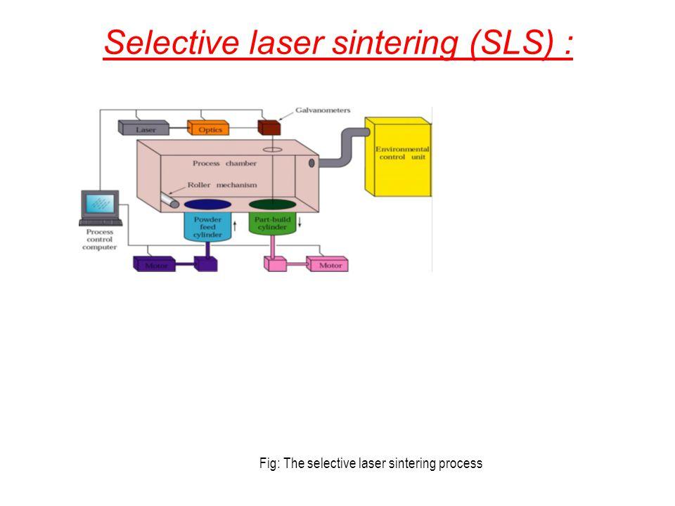 Selective laser sintering (SLS) : Fig: The selective laser sintering process