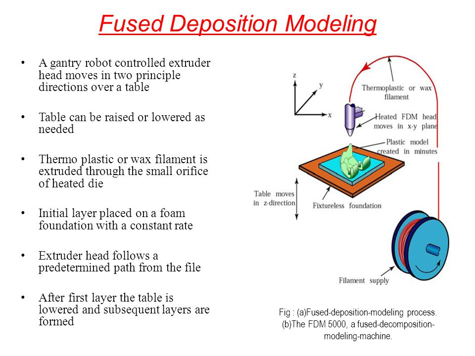 Fused Deposition Modeling A gantry robot controlled extruder head moves in two principle directions over a table Table can be raised or lowered as nee