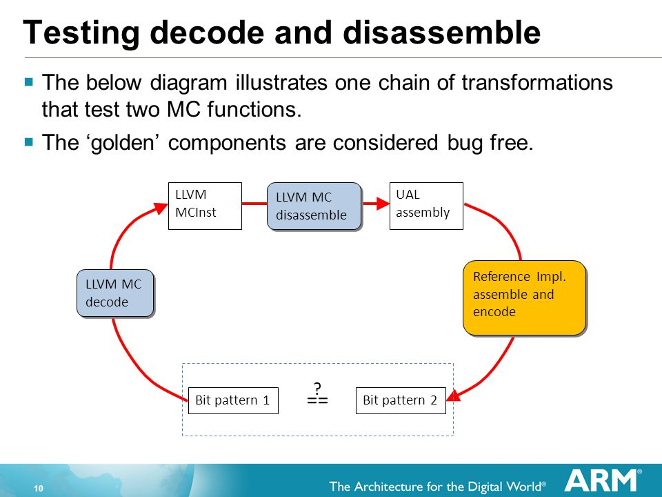 10 Testing decode and disassemble  The below diagram illustrates one chain of transformations that test two MC functions.