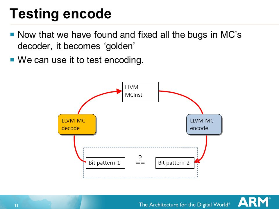 11 Testing encode  Now that we have found and fixed all the bugs in MC's decoder, it becomes 'golden'  We can use it to test encoding. LLVM MCInst L