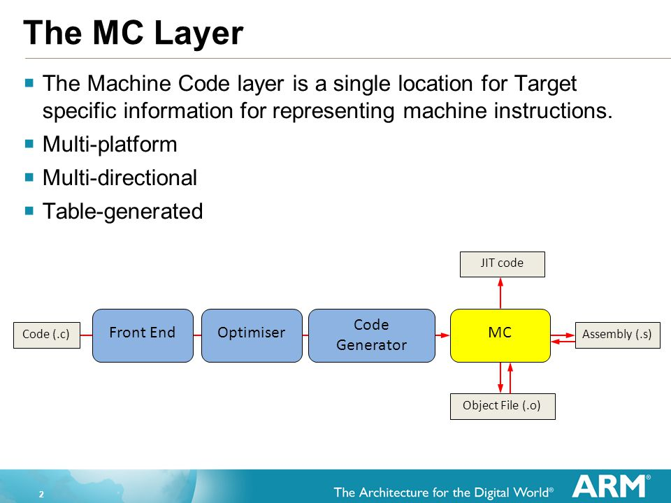 2 The MC Layer  The Machine Code layer is a single location for Target specific information for representing machine instructions.