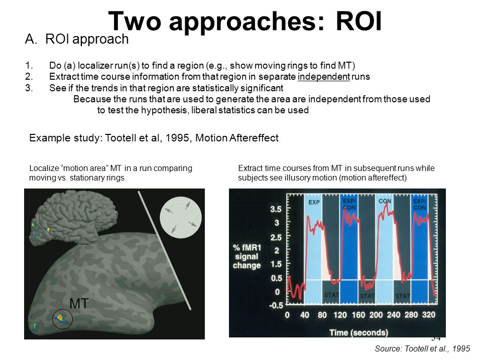34 Two approaches: ROI Source: Tootell et al., 1995 A. ROI approach 1.Do (a) localizer run(s) to find a region (e.g., show moving rings to find MT) 2.