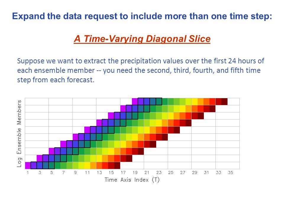 Expand the data request to include more than one time step: A Time-Varying Diagonal Slice Suppose we want to extract the precipitation values over the first 24 hours of each ensemble member -- you need the second, third, fourth, and fifth time step from each forecast.
