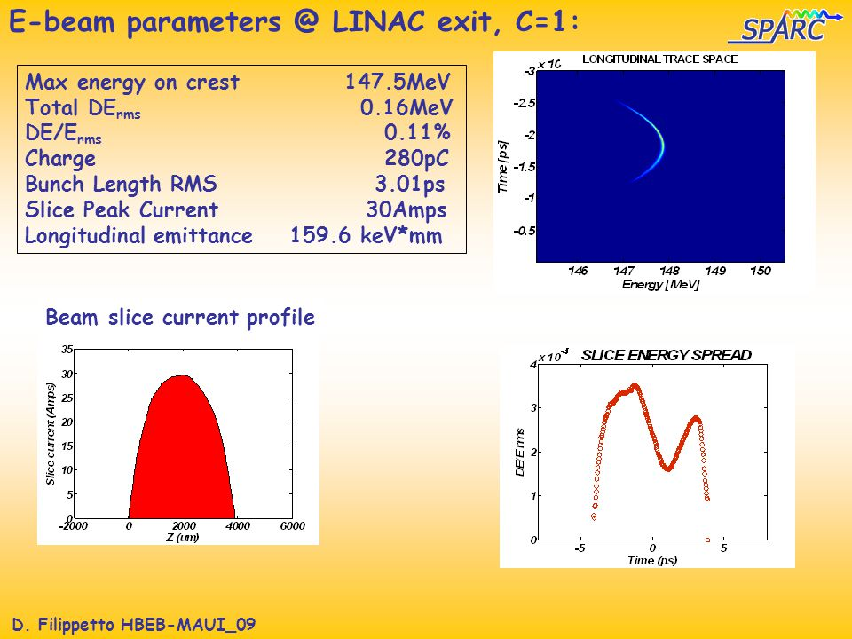 D. Filippetto HBEB-MAUI_09 E-beam parameters @ LINAC exit, C=1: Max energy on crest 147.5MeV Total DE rms 0.16MeV DE/E rms 0.11% Charge 280pC Bunch Le