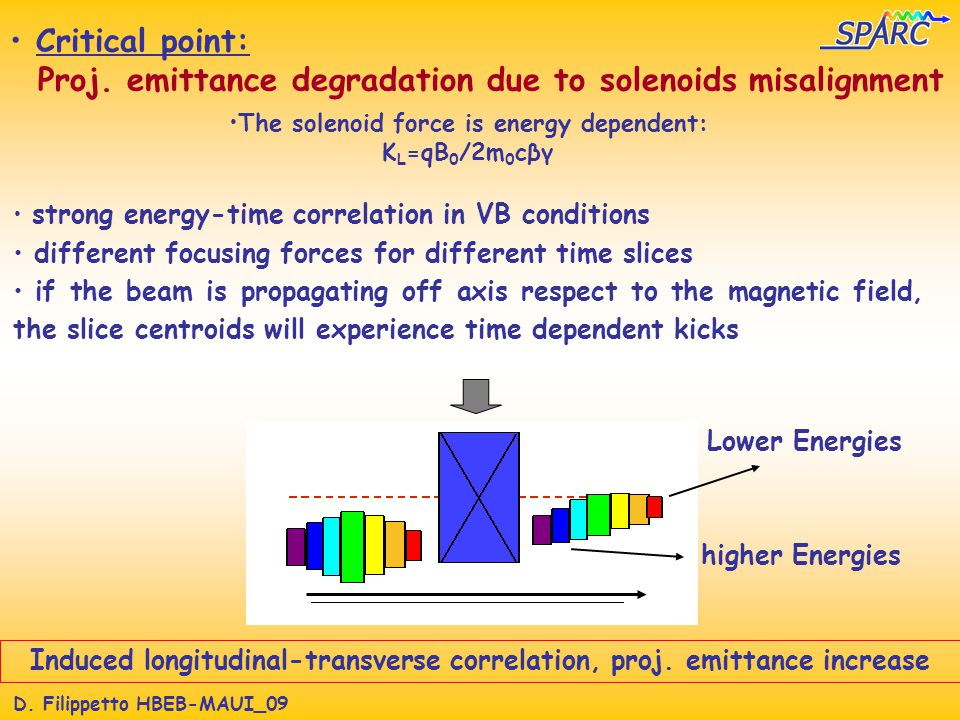 D. Filippetto HBEB-MAUI_09 Critical point: Proj. emittance degradation due to solenoids misalignment The solenoid force is energy dependent: K L =qB 0