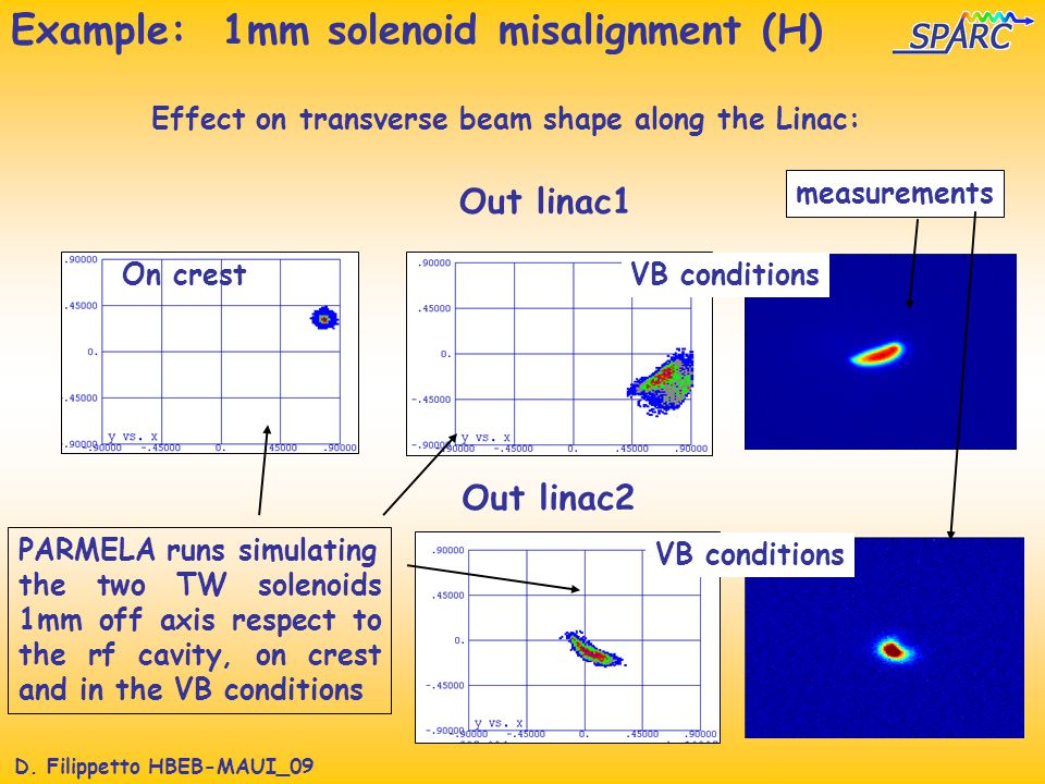 D. Filippetto HBEB-MAUI_09 Example: 1mm solenoid misalignment (H) Out linac2 Out linac1 On crest VB conditions Effect on transverse beam shape along t