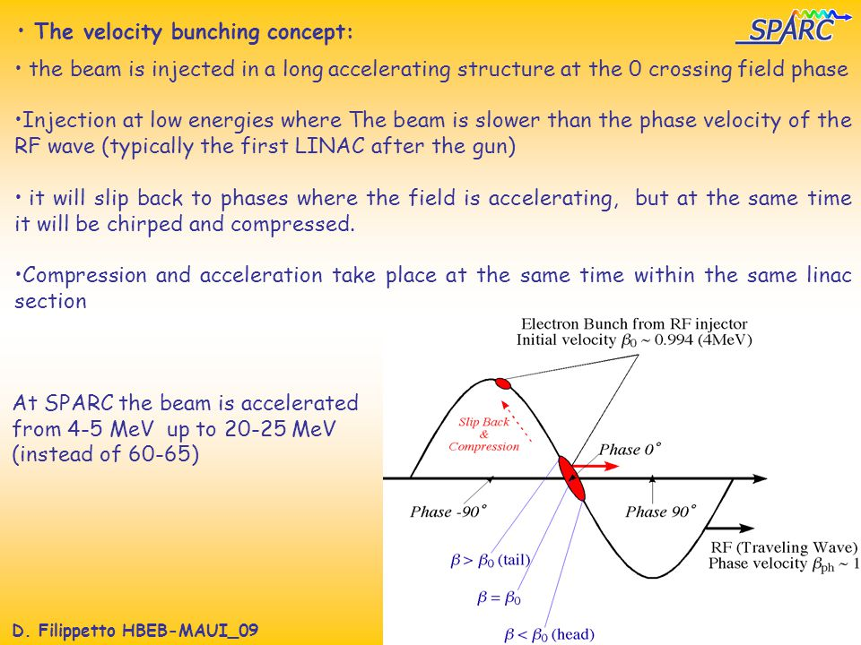 D. Filippetto HBEB-MAUI_09 The velocity bunching concept: the beam is injected in a long accelerating structure at the 0 crossing field phase Injectio