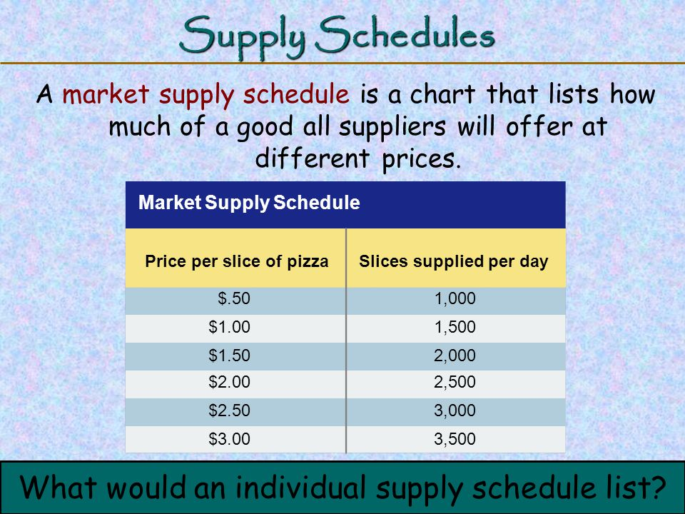 123 Go To Section: $.501,000 Price per slice of pizzaSlices supplied per day Market Supply Schedule $1.001,500 $1.502,000 $2.002,500 $2.503,000 $3.003