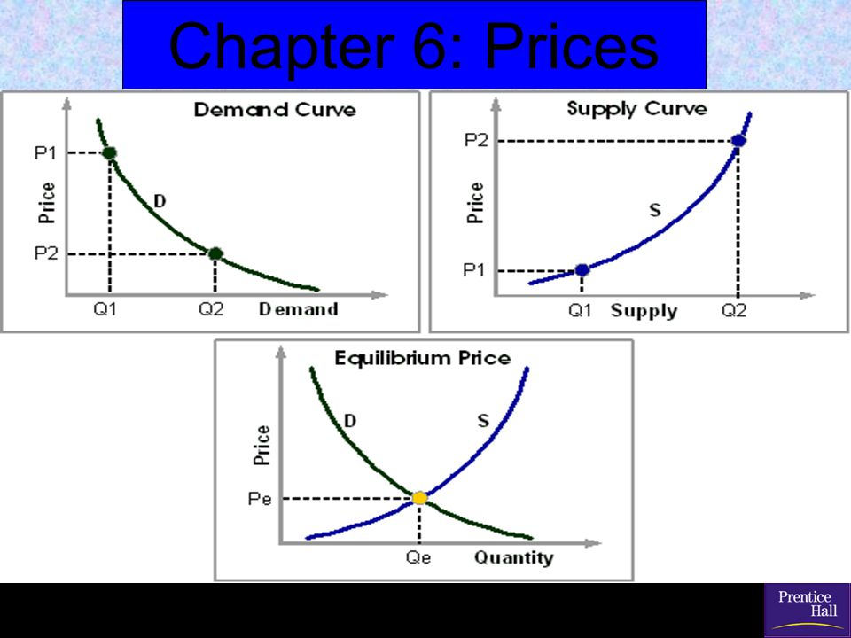 Presentation Pro Essential Questions: Chapter 6 Chapter 6: Prices