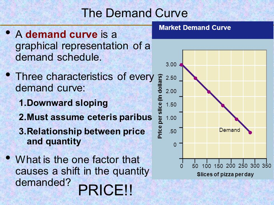 123 Go To Section: Movement along the demand curve is a result in a consumer changing their behavior based on a change in price.