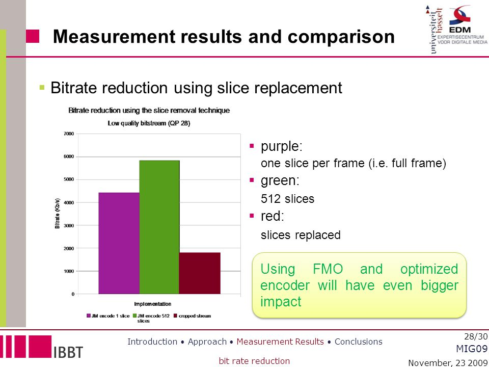MIG09 November, 23 2009 28/30 Measurement results and comparison  Bitrate reduction using slice replacement Introduction Approach Measurement Results