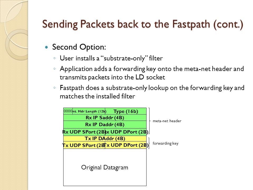 Sending Packets back to the Fastpath (cont.) Second Option: ◦ User installs a substrate-only filter ◦ Application adds a forwarding key onto the meta-net header and transmits packets into the LD socket ◦ Fastpath does a substrate-only lookup on the forwarding key and matches the installed filter Type (16b) Int.