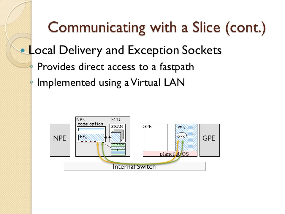 Communicating with a Slice (cont.) Local Delivery and Exception Sockets ◦ Provides direct access to a fastpath ◦ Implemented using a Virtual LAN GPE planetlab OS vm x app NPE SRAM TCAM SCD code option FP x GPENPE Internal Switch