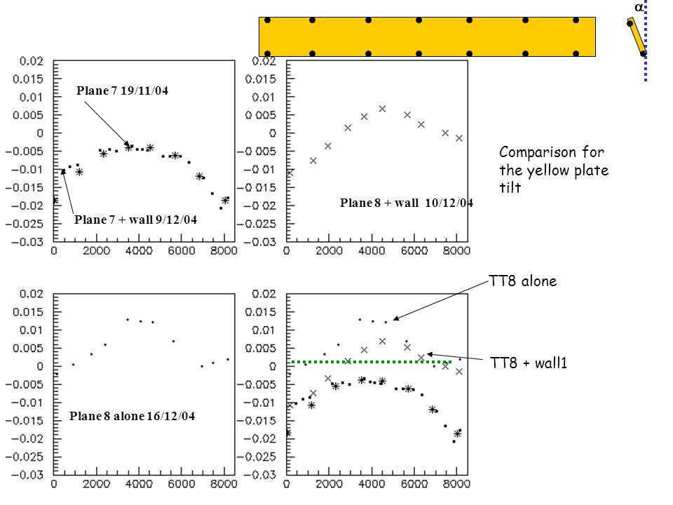 Plane 7 19/11/04 Plane 7 + wall 9/12/04 Plane 8 + wall 10/12/04 Plane 8 alone 16/12/04  Comparison for the yellow plate tilt TT8 alone TT8 + wall1