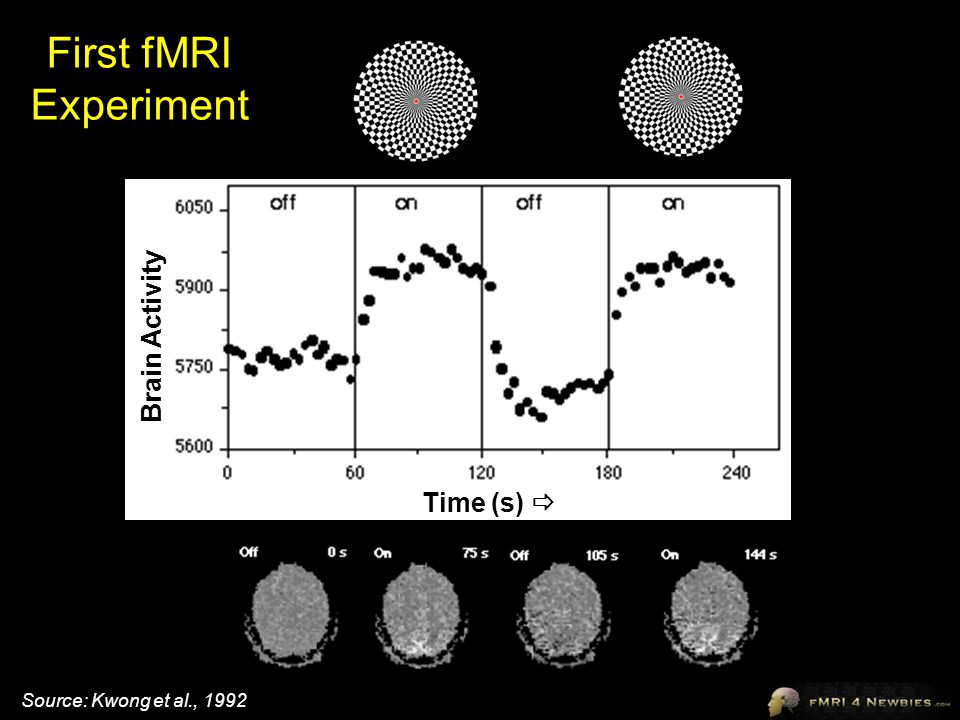 Time (s)  Brain Activity Source: Kwong et al., 1992 First fMRI Experiment