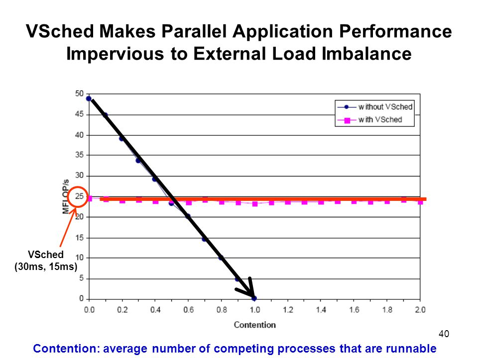 40 VSched Makes Parallel Application Performance Impervious to External Load Imbalance Contention: average number of competing processes that are runnable VSched (30ms, 15ms)