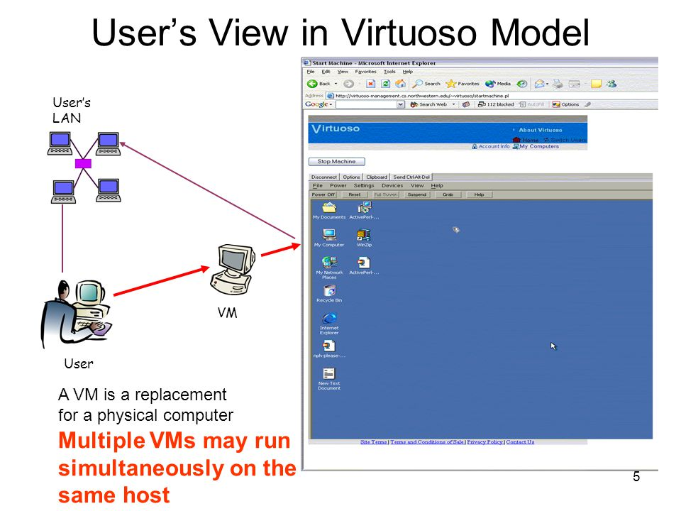 5 User's View in Virtuoso Model User User's LAN VM A VM is a replacement for a physical computer Multiple VMs may run simultaneously on the same host