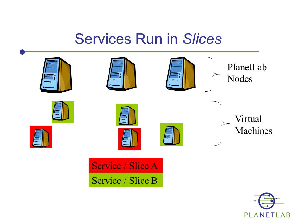 Services Run in Slices PlanetLab Nodes Virtual Machines Service / Slice A Service / Slice B