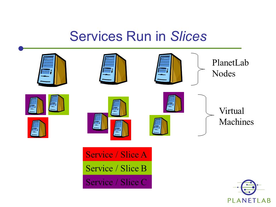 Services Run in Slices PlanetLab Nodes Virtual Machines Service / Slice A Service / Slice B Service / Slice C