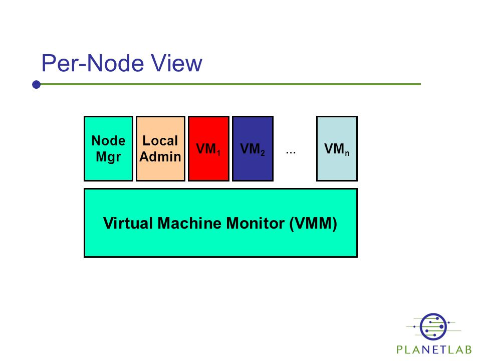 Per-Node View Virtual Machine Monitor (VMM) Node Mgr Local Admin VM 1 VM 2 VM n …